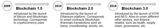 Fig.2. The timeline of blockchain's versions  Source: (Soiman, 2020)