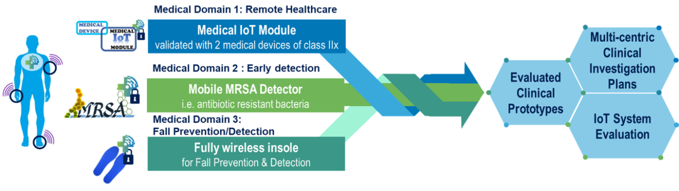 Prototypes developed within Serene IoT